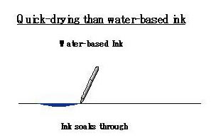 Water based ink is absobed in the paper